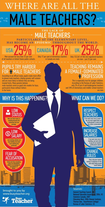 Where are male teachers?