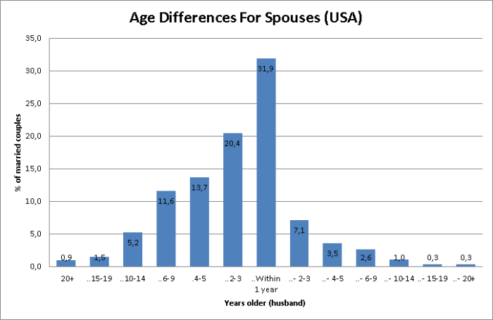 Age differences for spouses